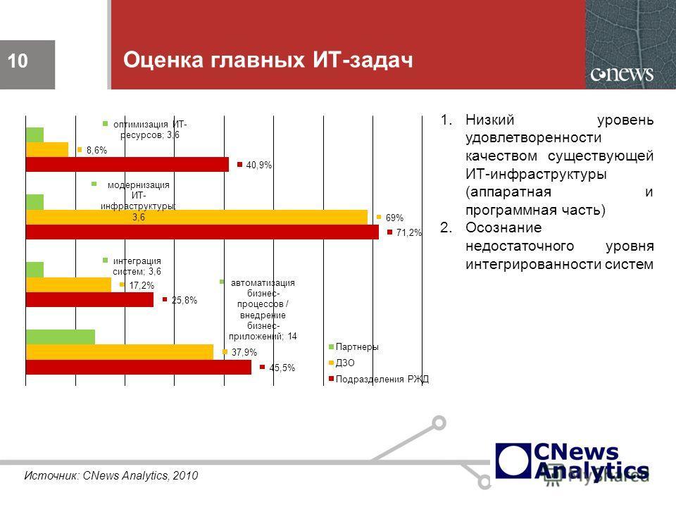 10 Оценка главных ИТ-задач 10 1.Низкий уровень удовлетворенности качеством существующей ИТ-инфраструктуры (аппаратная и программная часть) 2.Осознание недостаточного уровня интегрированности систем Источник: CNews Analytics, 2010