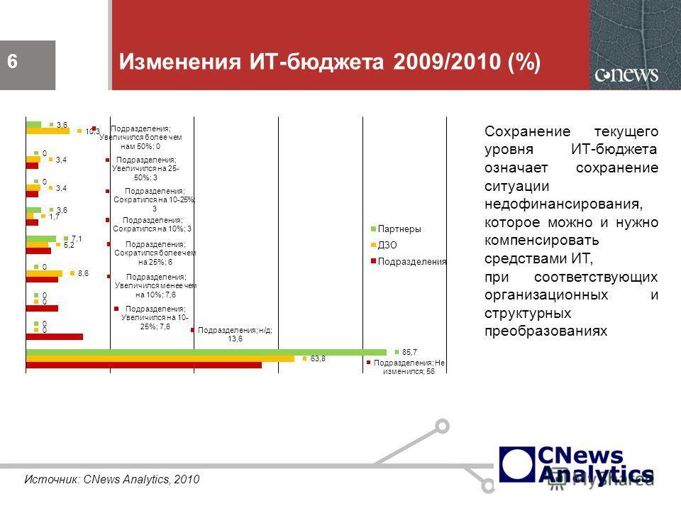 6 Изменения ИТ-бюджета 2009/2010 (%) 6 Сохранение текущего уровня ИТ-бюджета означает сохранение ситуации недофинансирования, которое можно и нужно компенсировать средствами ИТ, при соответствующих организационных и структурных преобразованиях Источн