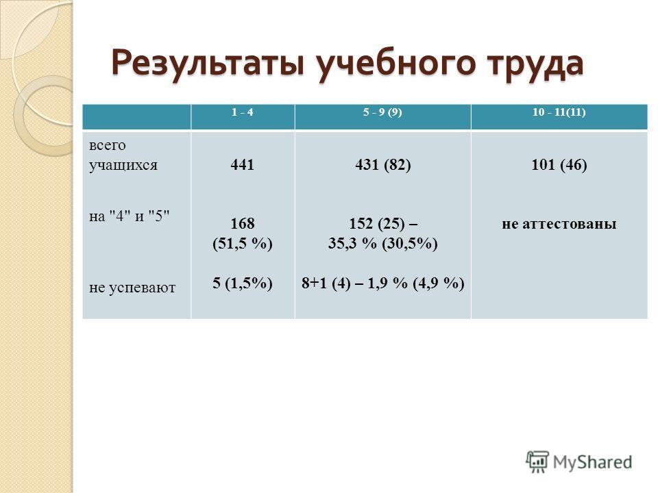 Результаты учебного труда 1 - 45 - 9 (9)10 - 11(11) всего учащихся на 4 и 5 не успевают 441 168 (51,5 %) 5 (1,5%) 431 (82) 152 (25) – 35,3 % (30,5%) 8+1 (4) – 1,9 % (4,9 %) 101 (46) не аттестованы