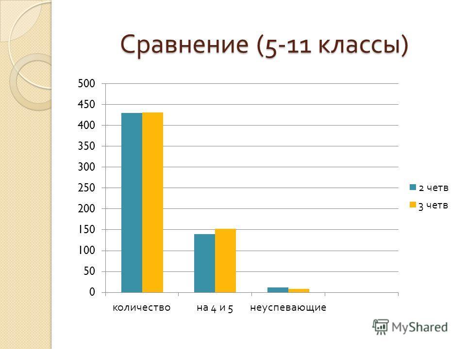 Сравнение (5-11 классы )