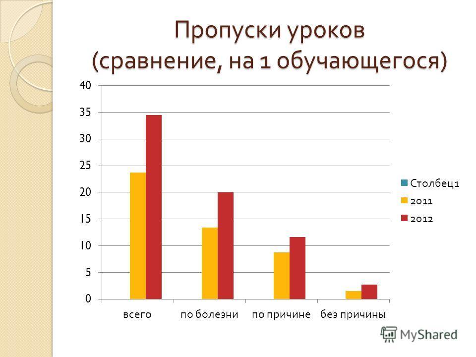 Пропуски уроков ( сравнение, на 1 обучающегося )