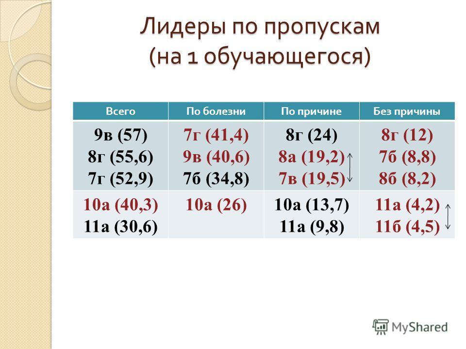 Лидеры по пропускам ( на 1 обучающегося ) ВсегоПо болезниПо причинеБез причины 9в (57) 8г (55,6) 7г (52,9) 7г (41,4) 9в (40,6) 7б (34,8) 8г (24) 8а (19,2) 7в (19,5) 8г (12) 7б (8,8) 8б (8,2) 10а (40,3) 11а (30,6) 10а (26)10а (13,7) 11а (9,8) 11а (4,2