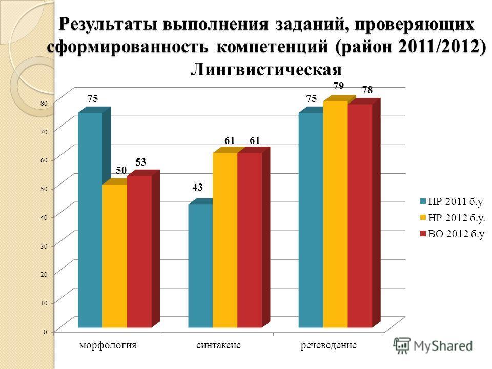 Результаты выполнения заданий, проверяющих сформированность компетенций (район 2011/2012) Результаты выполнения заданий, проверяющих сформированность компетенций (район 2011/2012) Лингвистическая