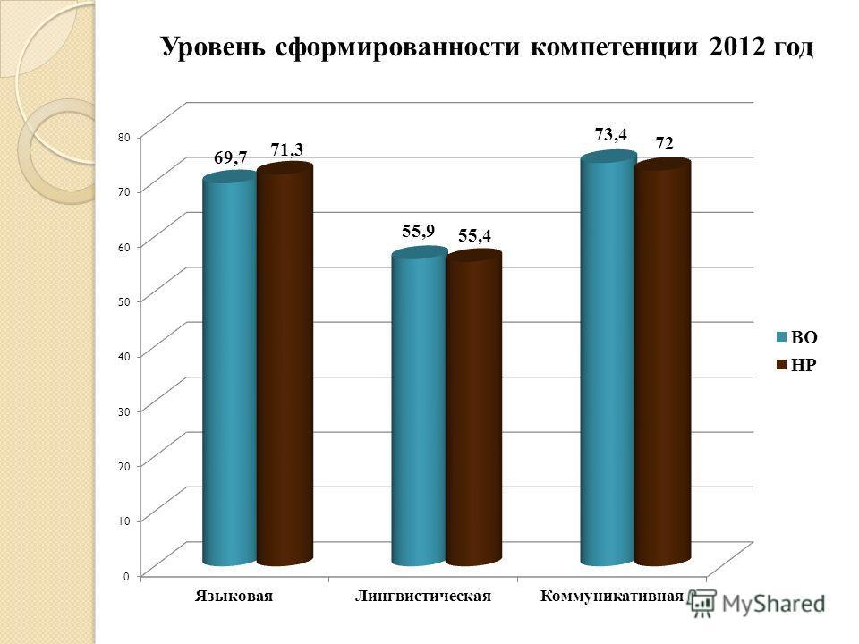 Уровень сформированности компетенции 2012 год