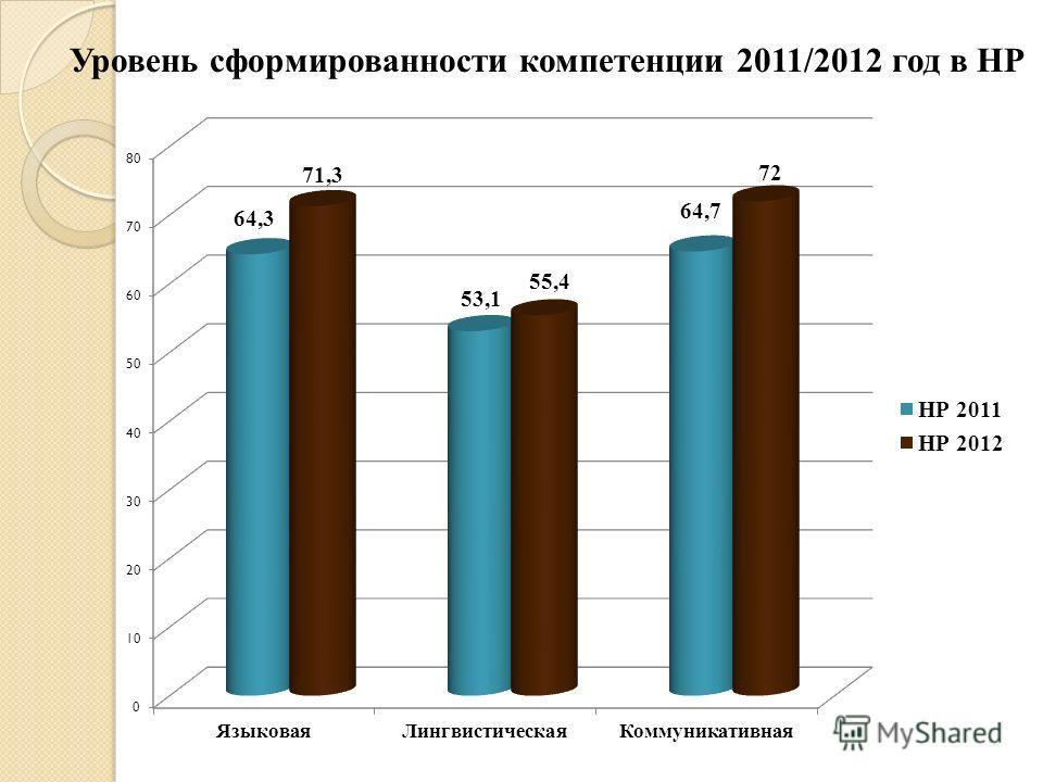 Уровень сформированности компетенции 2011/2012 год в НР
