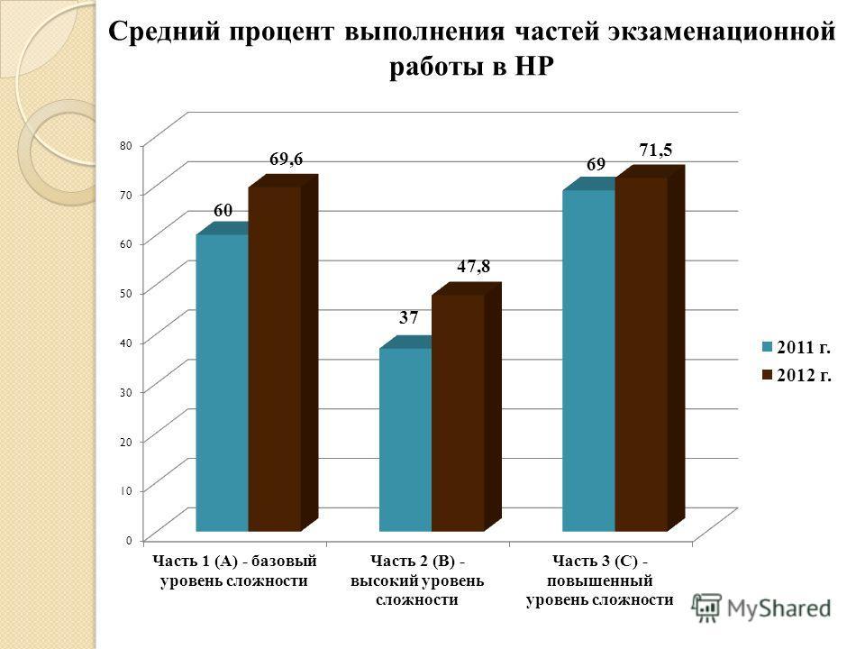 Средний процент выполнения частей экзаменационной работы в НР