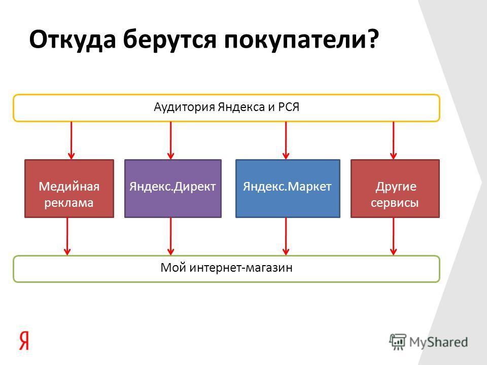 Откуда берутся покупатели? Аудитория Яндекса и РСЯ Медийная реклама Яндекс.ДиректЯндекс.Маркет Мой интернет-магазин Другие сервисы