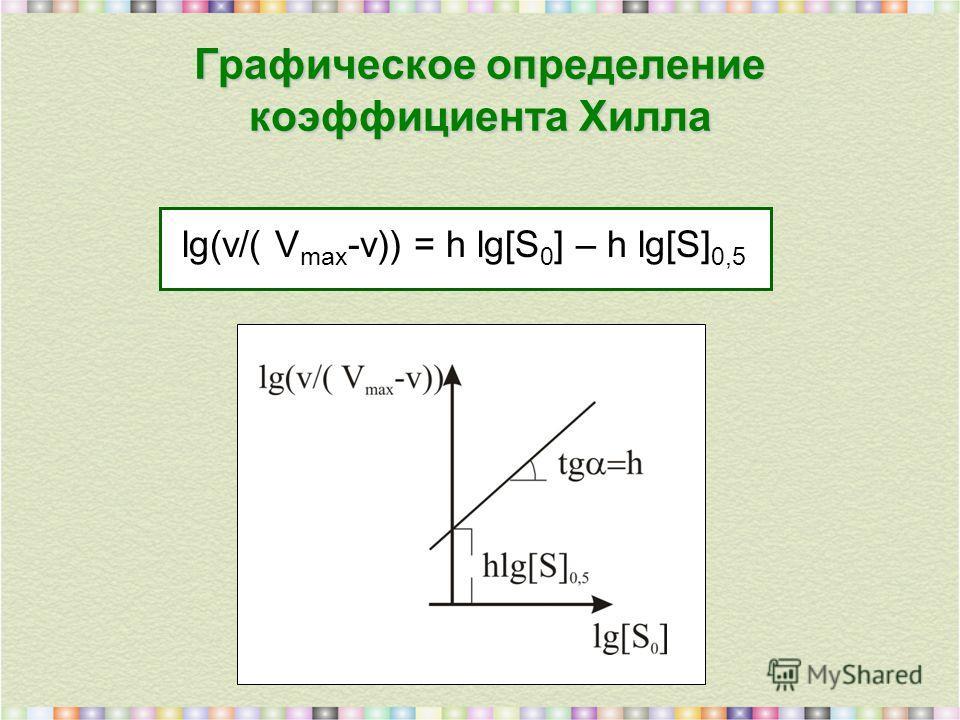 Графическое определение коэффициента Хилла lg(v/( V max -v)) = h lg[S 0 ] – h lg[S] 0,5