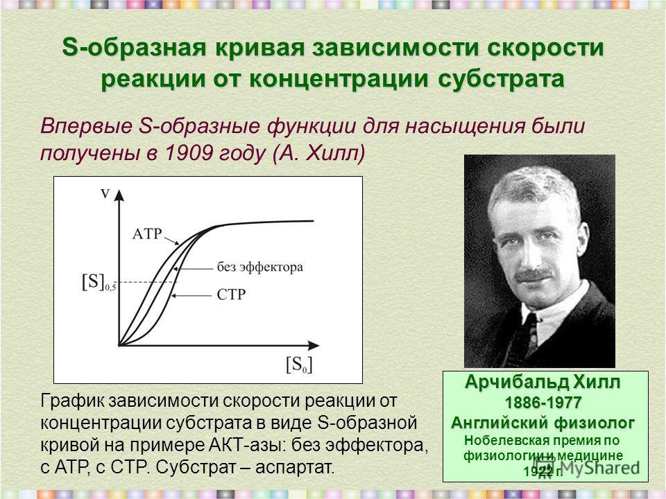 S-образная кривая зависимости скорости реакции от концентрации субстрата Арчибальд Хилл 1886-1977 Английский физиолог Нобелевская премия по физиологии и медицине 1922 г. График зависимости скорости реакции от концентрации субстрата в виде S-образной