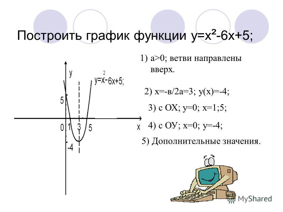 Построить график функции y=x ² -6x+5; 1)а>0; ветви направлены вверх. 2) х=-в/2а=3; у(х)=-4; 3) с ОХ; у=0; х=1;5; 4) с ОУ; х=0; у=-4; 5) Дополнительные значения.