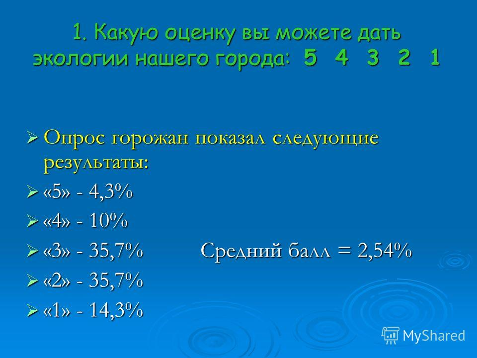 1. Какую оценку вы можете дать экологии нашего города: 5 4 3 2 1 Опрос Опрос горожан показал следующие результаты: «5» «5» - 4,3% «4» «4» - 10% «3» «3» - 35,7% Средний балл = 2,54% «2» «2» - 35,7% «1» «1» - 14,3%