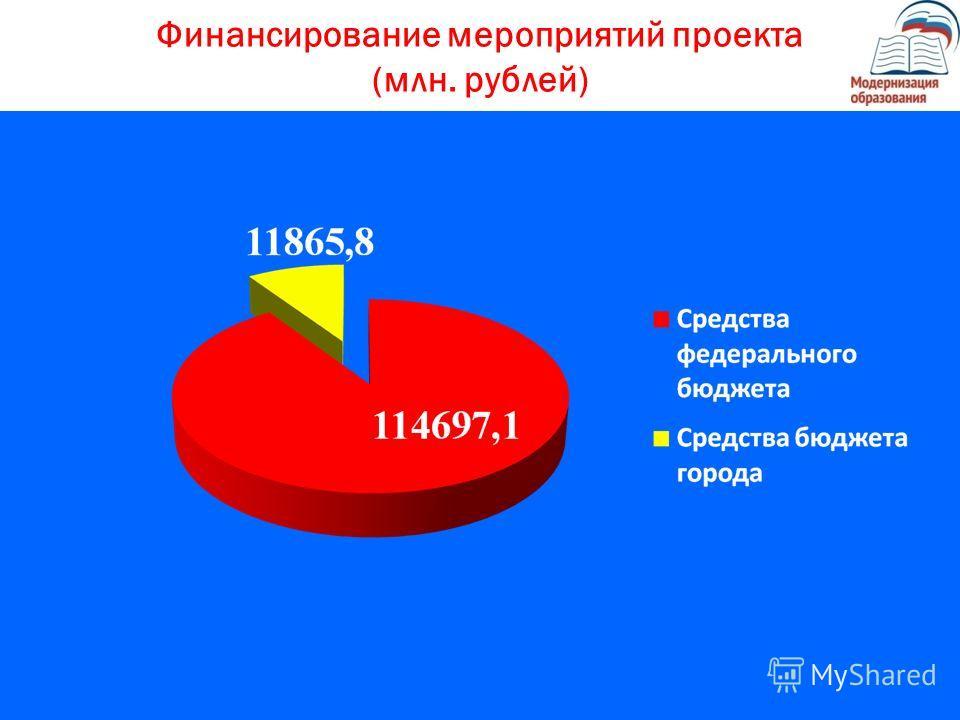 Финансирование мероприятий проекта (млн. рублей)