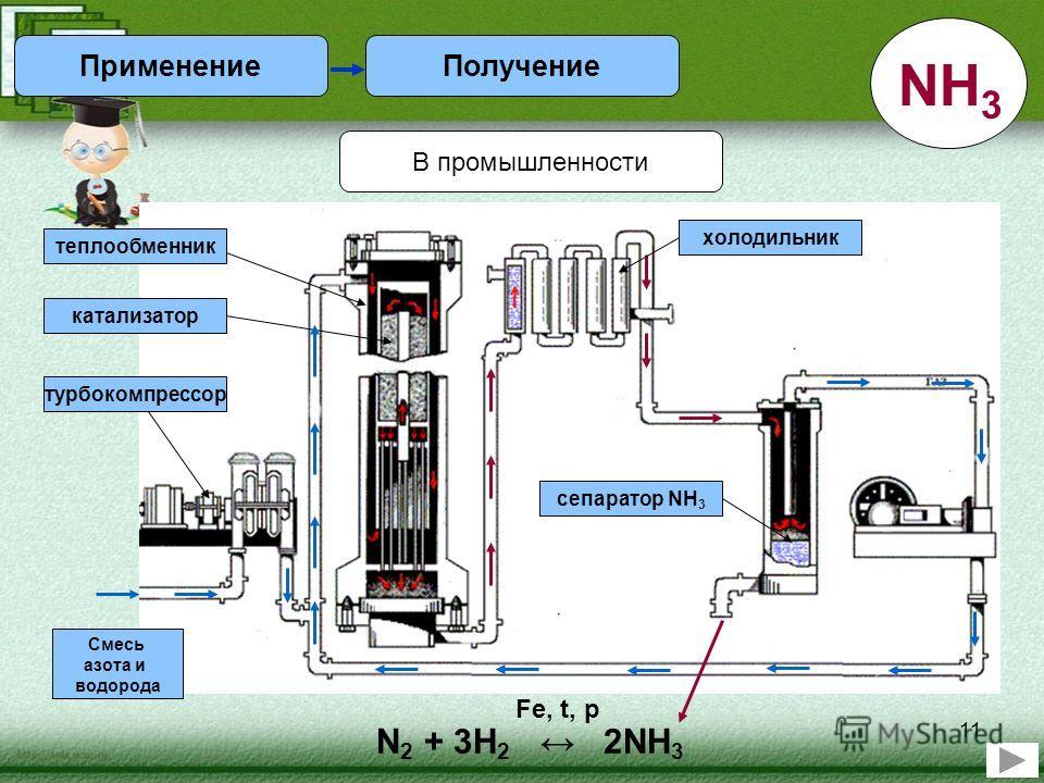 11 В промышленности N 2 + 3H 2 2NH 3 Fe, t, p ПолучениеПрименение NH 3 Смесь азота и водорода турбокомпрессор катализатор теплообменник холодильник сепаратор NH 3