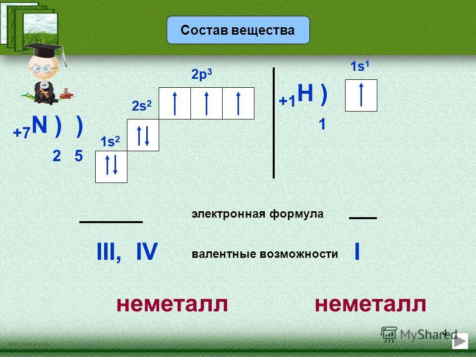 4 Состав вещества +7 N ) ) 2 5 2s 2 2p 3 электронная формула 2s 2 1s21s2 1s21s2 2p 3 валентные возможности III,IV +1 H ) 1 1s11s1 1s11s1 I неметалл
