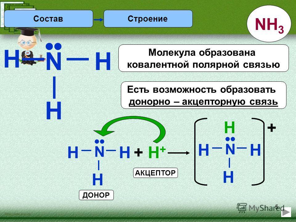 5 H Строение N H H Есть возможность образовать донорно – акцепторную связь Молекула образована ковалентной полярной связью N HH H + H++ H+ N HH H H + АКЦЕПТОР ДОНОР Состав NH 3