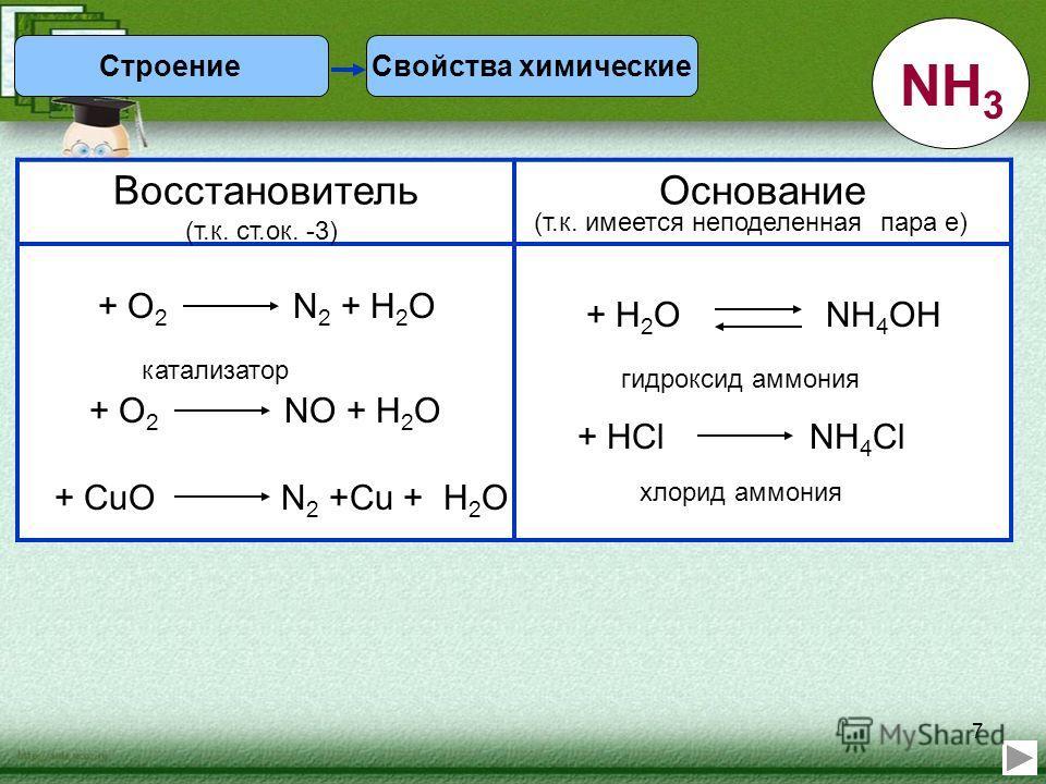 7 Свойства химическиеСтроение NH 3 ВосстановительОснование (т.к. ст.ок. -3) (т.к. имеется неподеленная пара е) + О 2 N 2 + Н 2 О + О 2 NО + Н 2 О катализатор + CuО N 2 +Cu + Н 2 О + HCl NH 4 Cl + H 2 O NH 4 OH гидроксид аммония хлорид аммония