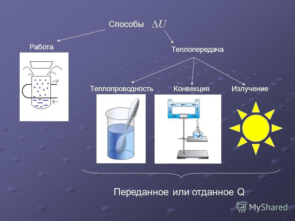 Способы Работа Теплопередача ТеплопроводностьКонвекцияИзлучение Переданное или отданное Q