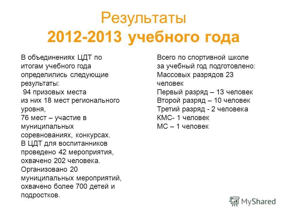 Результаты 2012-2013 учебного года В объединениях ЦДТ по итогам учебного года определились следующие результаты: 94 призовых места из них 18 мест регионального уровня, 76 мест – участие в муниципальных соревнованиях, конкурсах. В ЦДТ для воспитаннико
