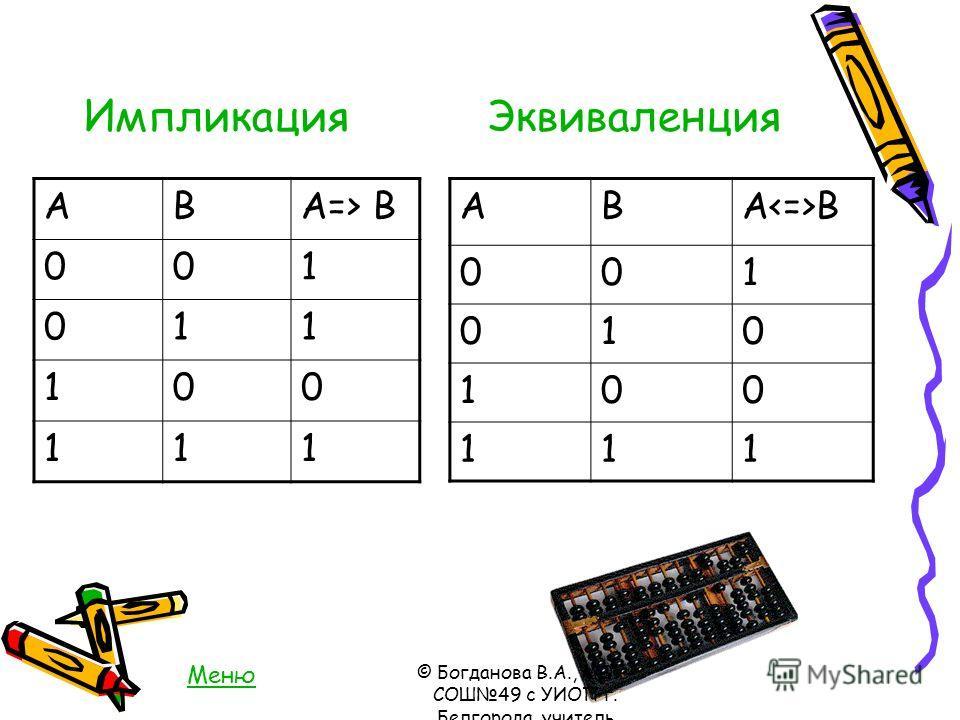 Импликация Эквиваленция АВA=> B 001 011 100 111 АВA B 001 010 100 111 Меню © Богданова В.А., МОУ- СОШ49 с УИОП г. Белгорода, учитель информатики и ИКТ, 2005