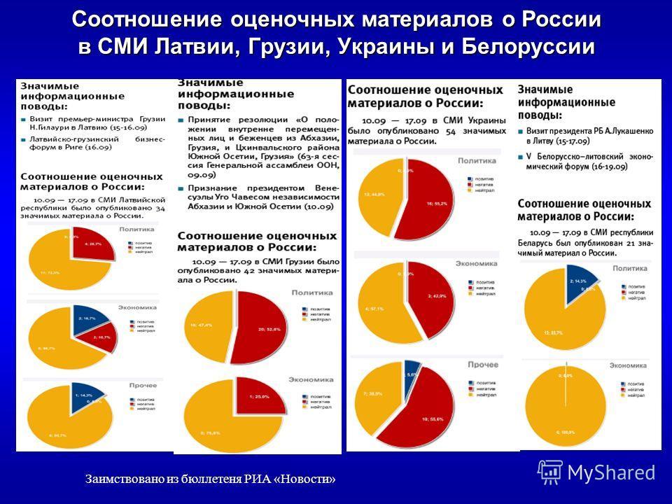 Частота упоминания Д.А.Медведева и В.В.Путина в зарубежных СМИ Заимствовано из бюллетеня РИА «Новости»
