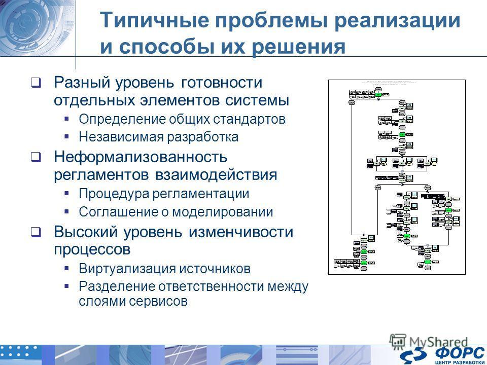 Типичные проблемы реализации и способы их решения Разный уровень готовности отдельных элементов системы Определение общих стандартов Независимая разработка Неформализованность регламентов взаимодействия Процедура регламентации Соглашение о моделирова