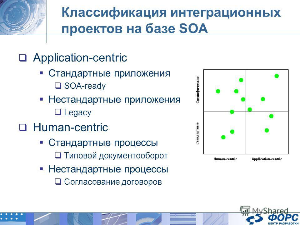 Классификация интеграционных проектов на базе SOA Application-centric Стандартные приложения SOA-ready Нестандартные приложения Legacy Human-centric Стандартные процессы Типовой документооборот Нестандартные процессы Согласование договоров