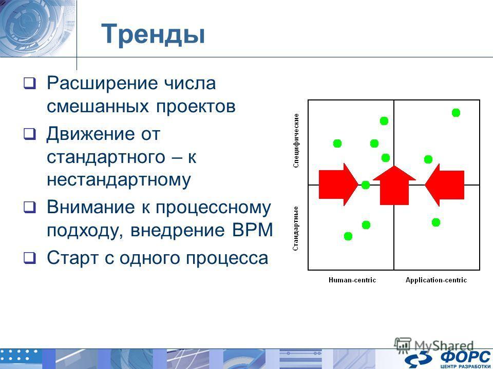 Тренды Расширение числа смешанных проектов Движение от стандартного – к нестандартному Внимание к процессному подходу, внедрение BPM Cтарт с одного процесса