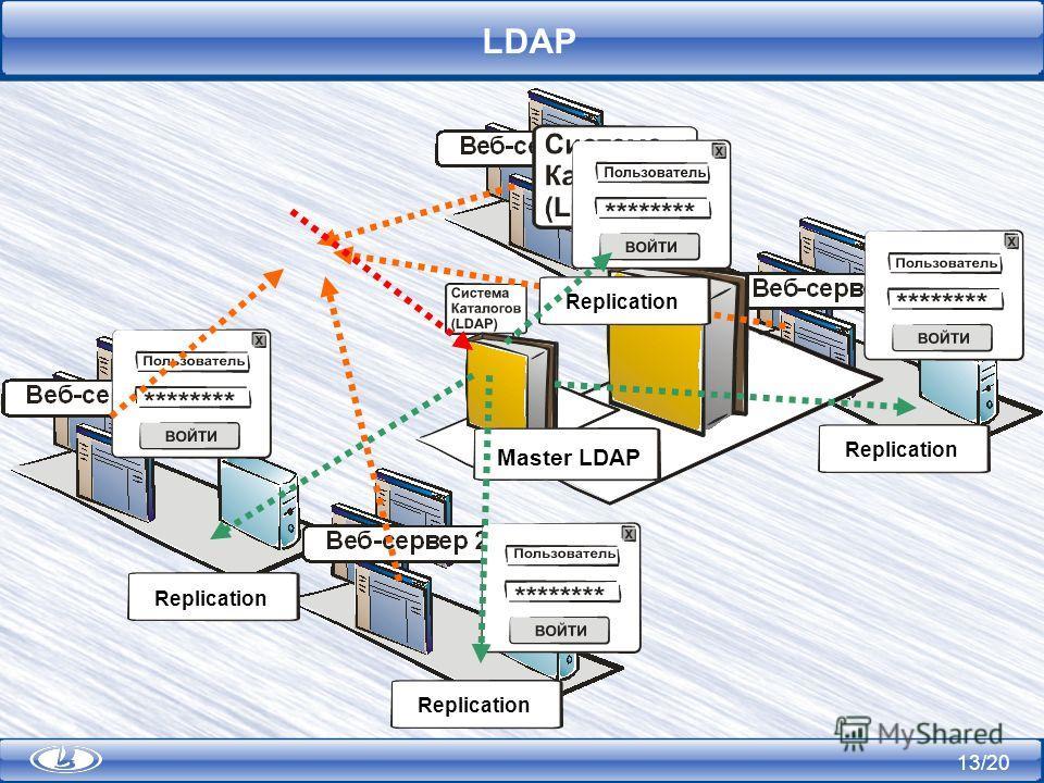 13/20 LDAP Replication Master LDAP Replication