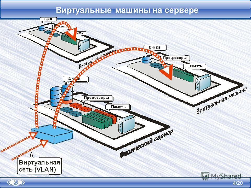 4/20 Виртуальные машины на сервере