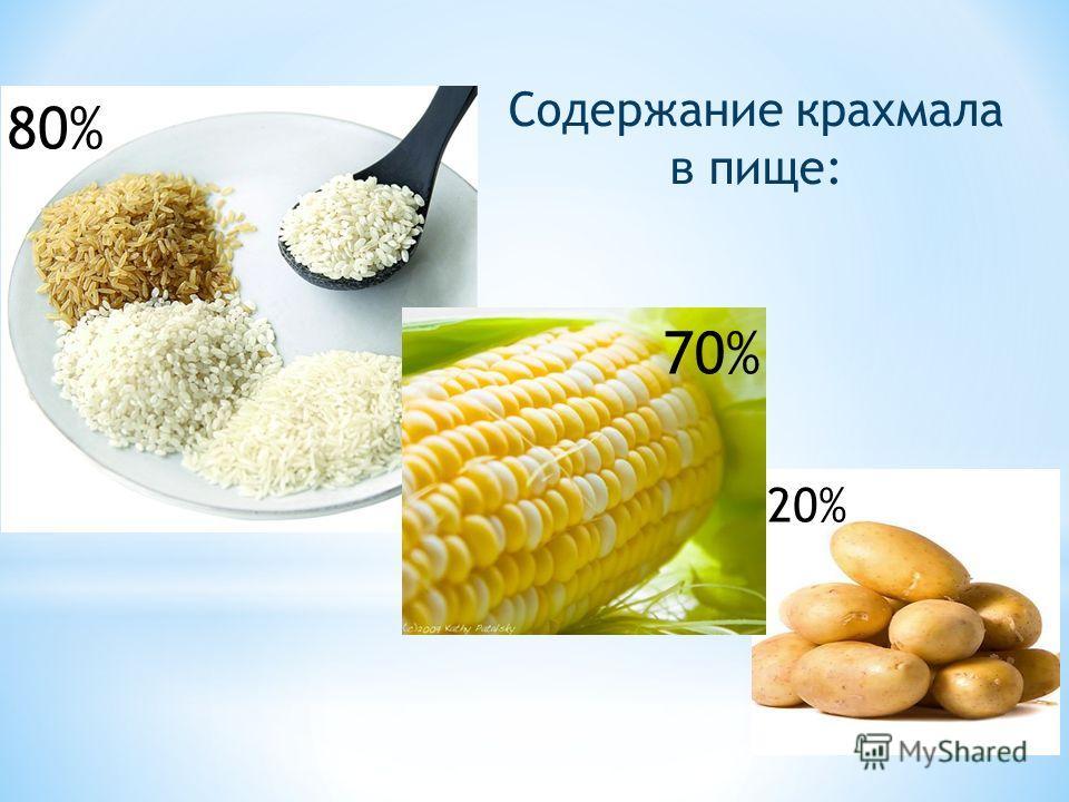 80% 70% 20% Содержание крахмала в пище: