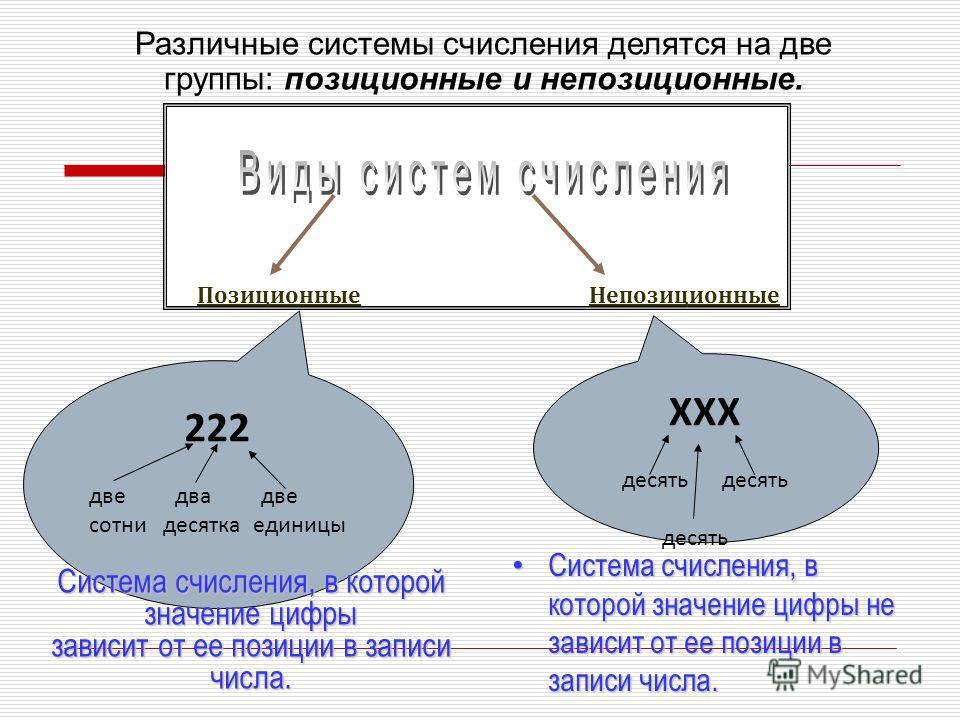 Позиционные Непозиционные XXX десять 222 две два две сотни десятка единицы Различные системы счисления делятся на две группы: позиционные и непозиционные. Система счисления, в которой значение цифры не зависит от ее позиции в записи числа. Система сч