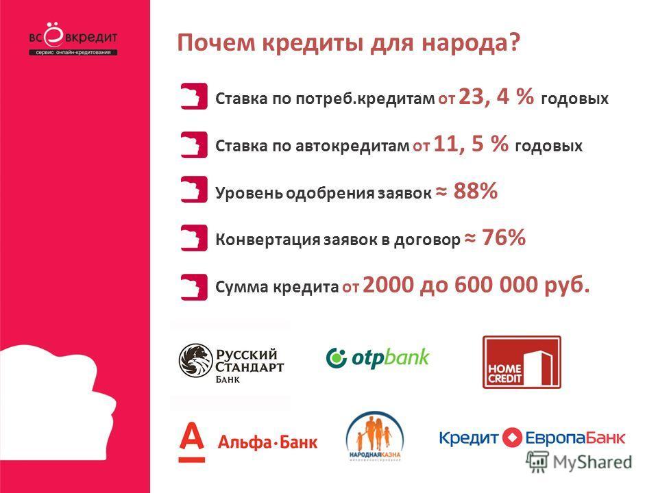 Ставка по потреб.кредитам от 23, 4 % годовых Ставка по автокредитам от 11, 5 % годовых Уровень одобрения заявок 88% Конвертация заявок в договор 76% Сумма кредита от 2000 до 600 000 руб. Почем кредиты для народа?