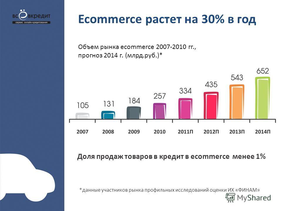 Ecommerce растет на 30% в год Доля продаж товаров в кредит в ecommerce менее 1% Объем рынка ecommerce 2007-2010 гг., прогноз 2014 г. (млрд.руб.)* *данные участников рынка профильных исследований оценки ИХ «ФИНАМ»