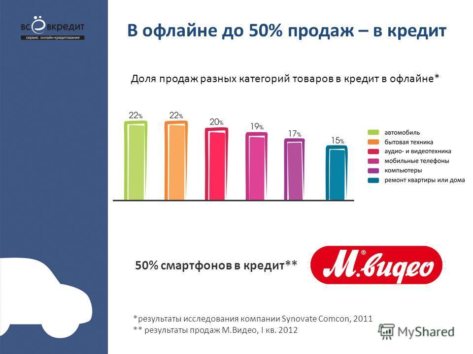 В офлайне до 50% продаж – в кредит 50% смартфонов в кредит** *результаты исследования компании Synovate Comcon, 2011 ** результаты продаж М.Видео, I кв. 2012 Доля продаж разных категорий товаров в кредит в офлайне*