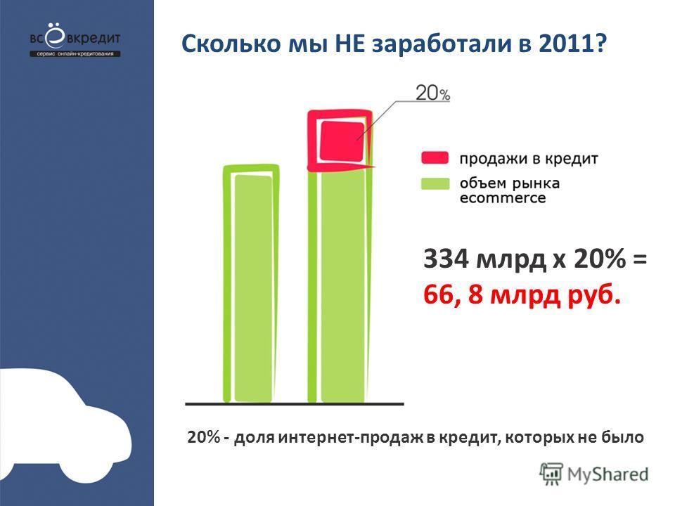 Сколько мы НЕ заработали в 2011? 334 млрд х 20% = 66, 8 млрд руб. 20% - доля интернет-продаж в кредит, которых не было
