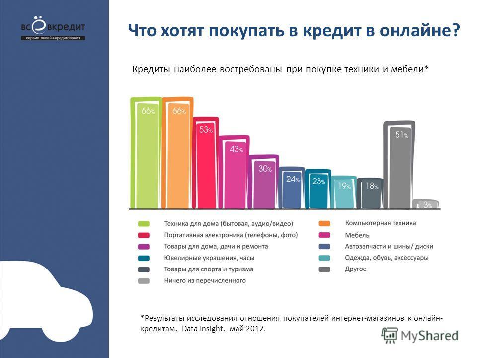 Что хотят покупать в кредит в онлайне? Кредиты наиболее востребованы при покупке техники и мебели* *Результаты исследования отношения покупателей интернет-магазинов к онлайн- кредитам, Data Insight, май 2012.