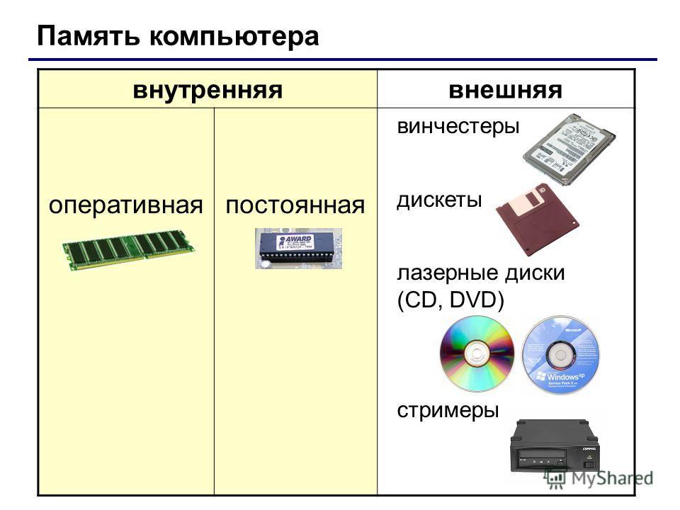 внутренняявнешняя оперативнаяпостоянная винчестеры дискеты лазерные диски (CD, DVD) стримеры Память компьютера