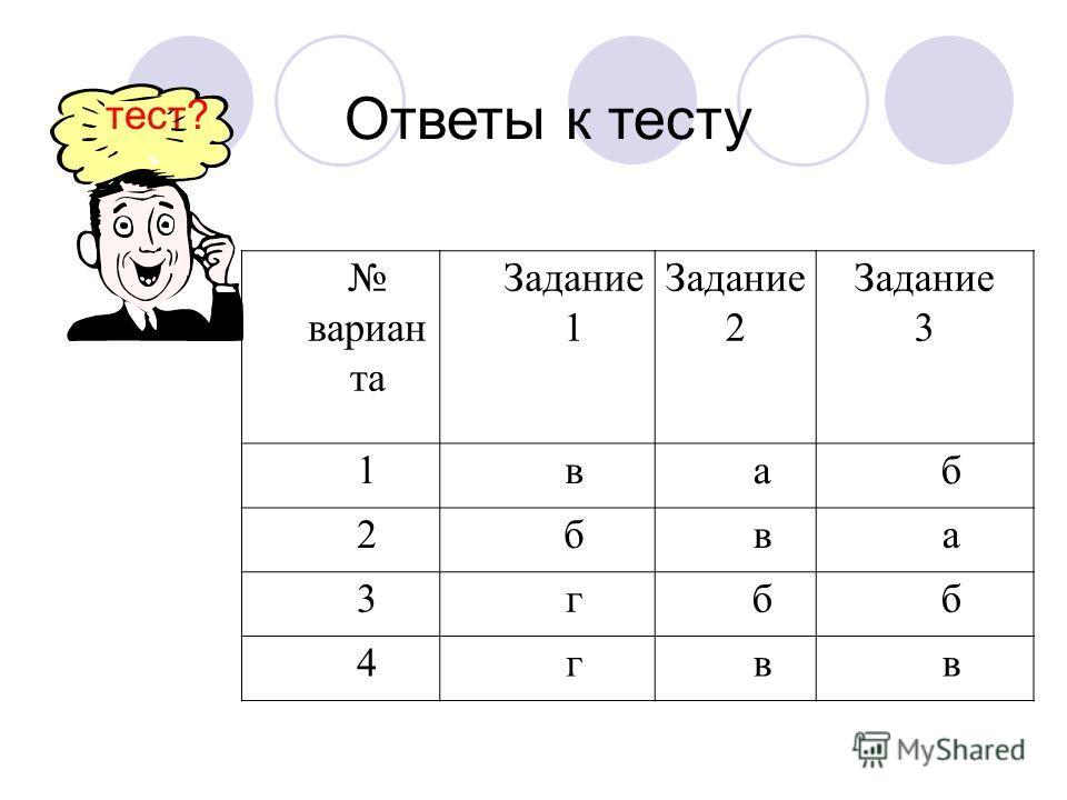 Ответы к тесту тест? вариан та Задание 1 Задание 2 Задание 3 1ваб 2бва 3гбб 4гвв