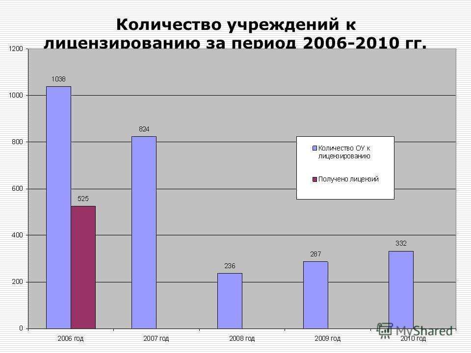 Количество учреждений к лицензированию за период 2006-2010 гг.