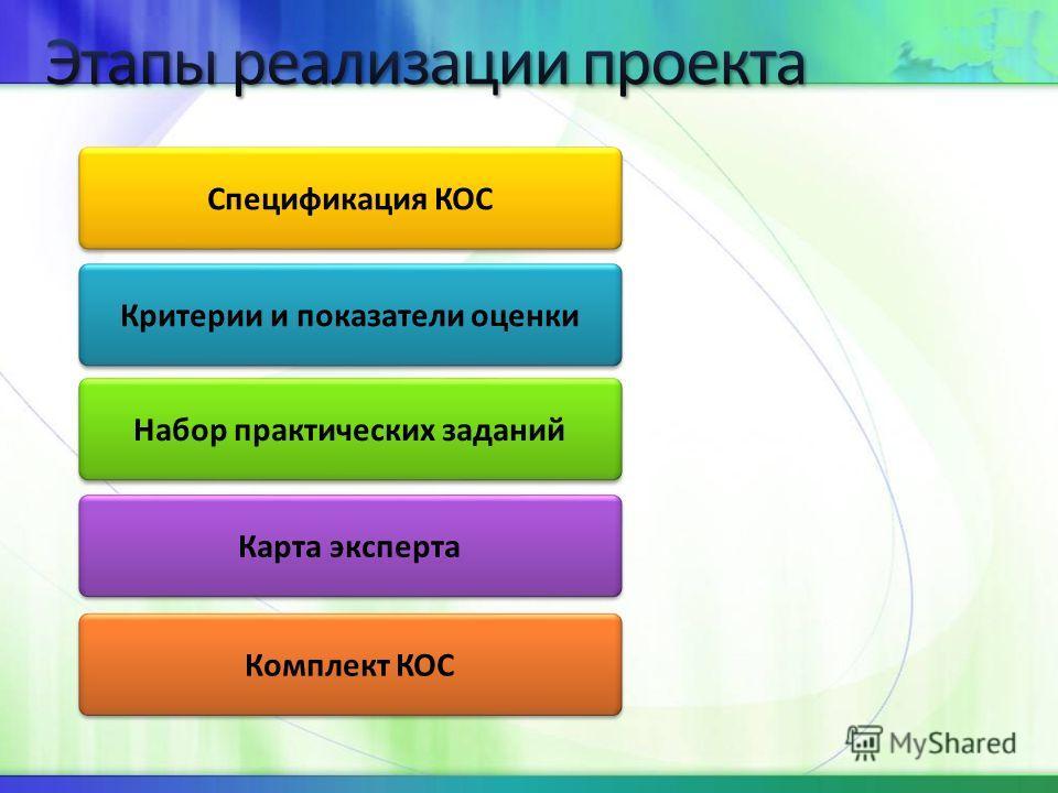 Комплект КОС Критерии и показатели оценки Спецификация КОС Карта эксперта Набор практических заданий