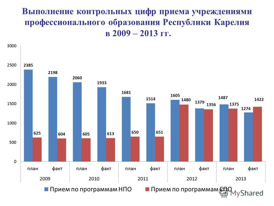 Выполнение контрольных цифр приема учреждениями профессионального образования Республики Карелия в 2009 – 2013 гг.
