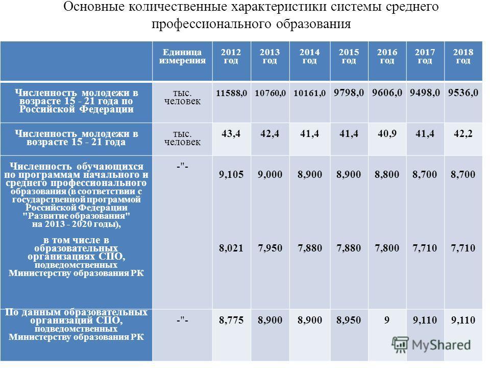 Основные количественные характеристики системы среднего профессионального образования Единица измерения 2012 год 2013 год 2014 год 2015 год 2016 год 2017 год 2018 год Численность молодежи в возрасте 15 - 21 года по Российской Федерации тыс. человек 1