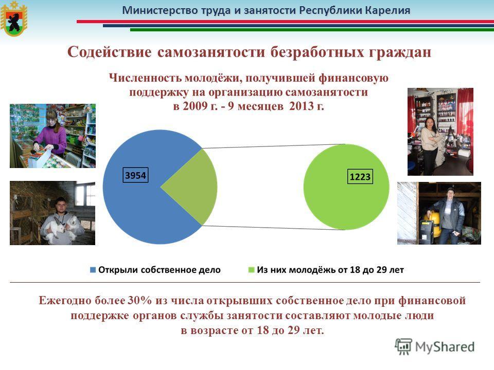 Министерство труда и занятости Республики Карелия Содействие самозанятости безработных граждан Ежегодно более 30% из числа открывших собственное дело при финансовой поддержке органов службы занятости составляют молодые люди в возрасте от 18 до 29 лет