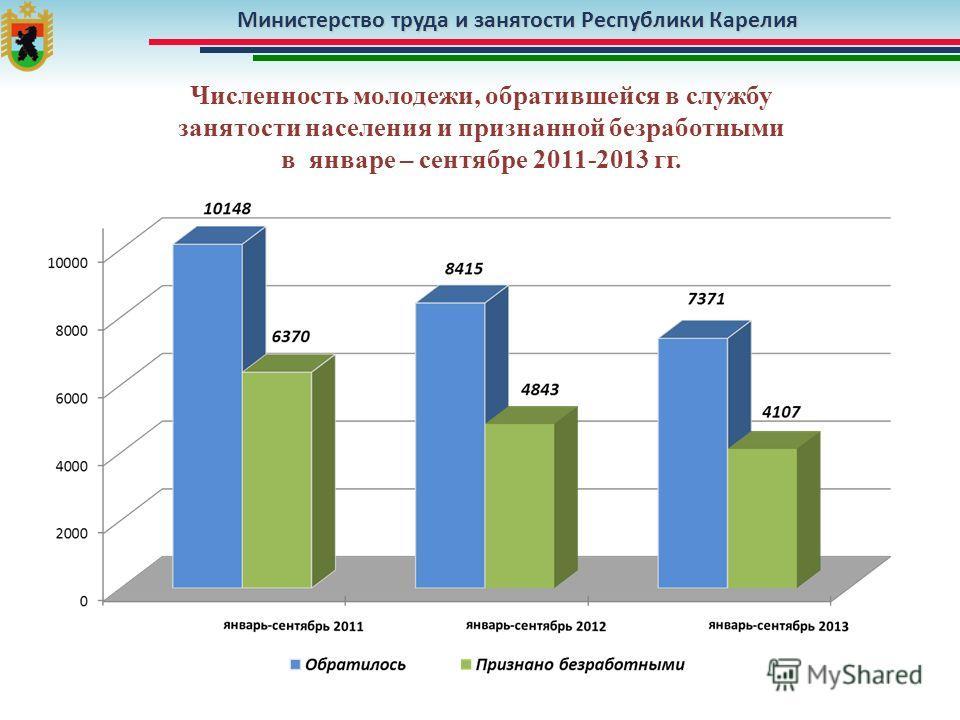 Министерство труда и занятости Республики Карелия Численность молодежи, обратившейся в службу занятости населения и признанной безработными в январе – сентябре 2011-2013 гг.