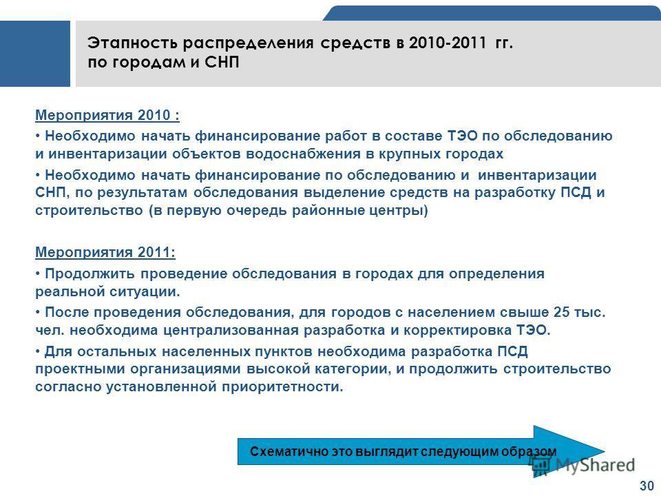 30 Этапность распределения средств в 2010-2011 гг. по городам и СНП Мероприятия 2010 : Необходимо начать финансирование работ в составе ТЭО по обследованию и инвентаризации объектов водоснабжения в крупных городах Необходимо начать финансирование по