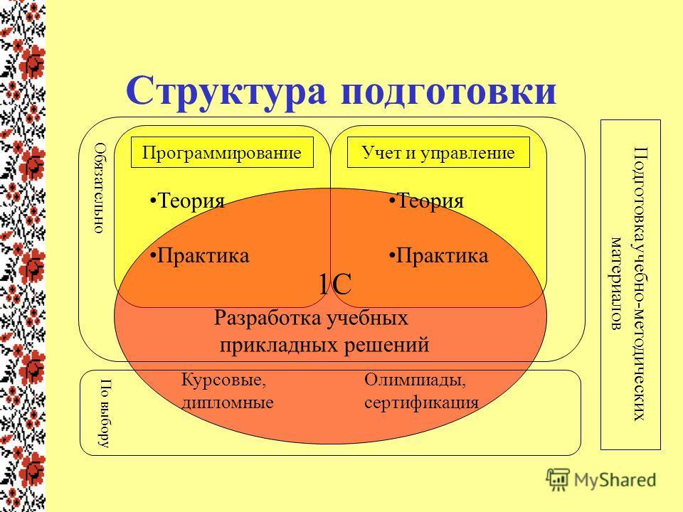 Презентация на тему Использование системы С Предприятие для  3 Структура подготовки ПрограммированиеУчет