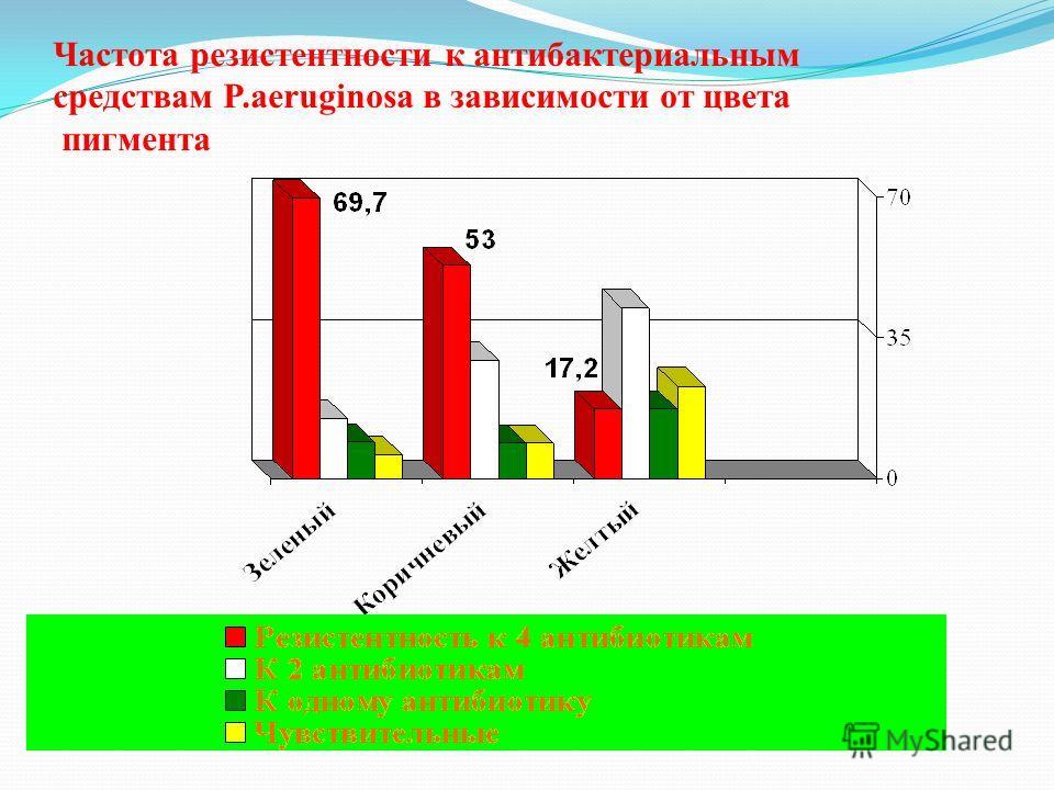 Частота резистентности к антибактериальным средствам P.aeruginosa в зависимости от цвета пигмента