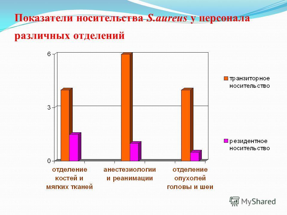 Показатели носительства S.aureus у персонала различных отделений