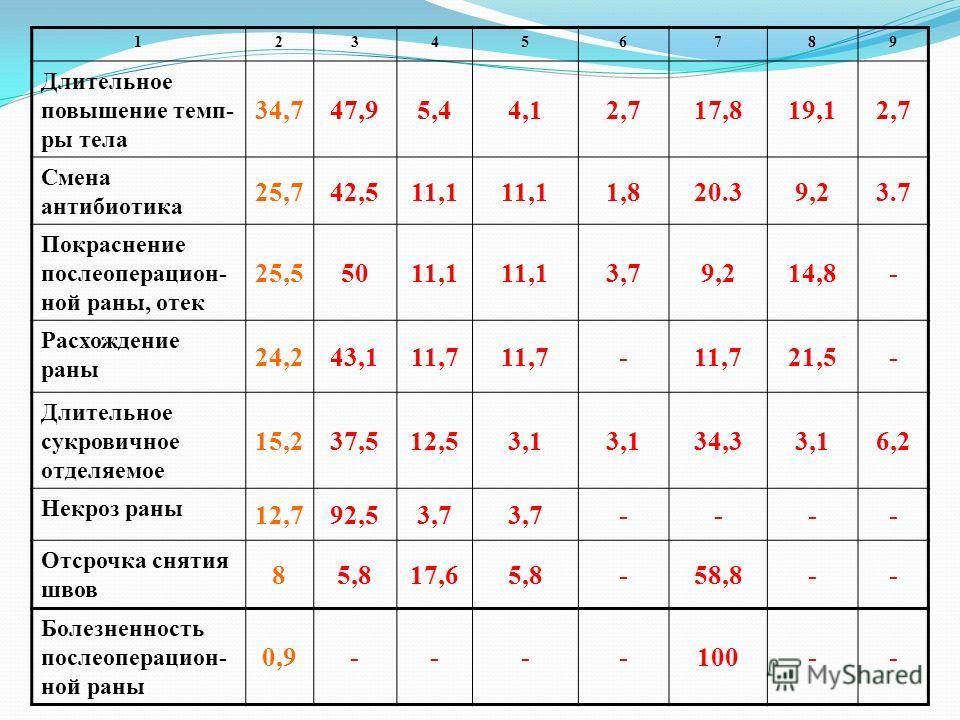 123456789 Длительное повышение темп- ры тела 34,747,95,44,12,717,819,12,7 Смена антибиотика 25,742,511,1 1,820.39,23.7 Покраснение послеоперацион- ной раны, отек 25,55011,1 3,79,214,8- Расхождение раны 24,243,111,7 - 21,5- Длительное сукровичное отде