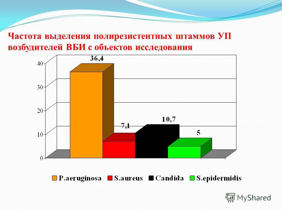 Частота выделения полирезистентных штаммов УП возбудителей ВБИ с объектов исследования
